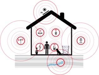 Βλαβερές ακτινοβολίες κάθε είδους μέσα στο σπίτι